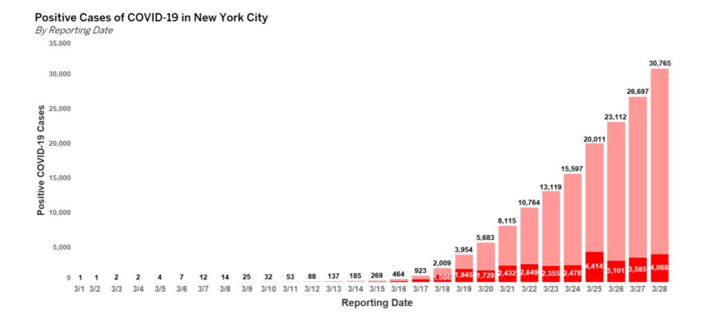 ニューヨークのコロナウイルス患者数推移