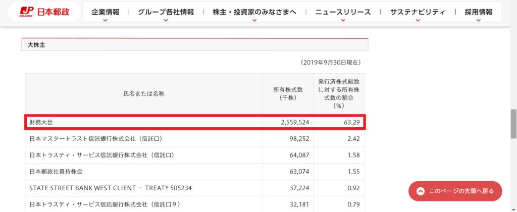 日本郵政 株主