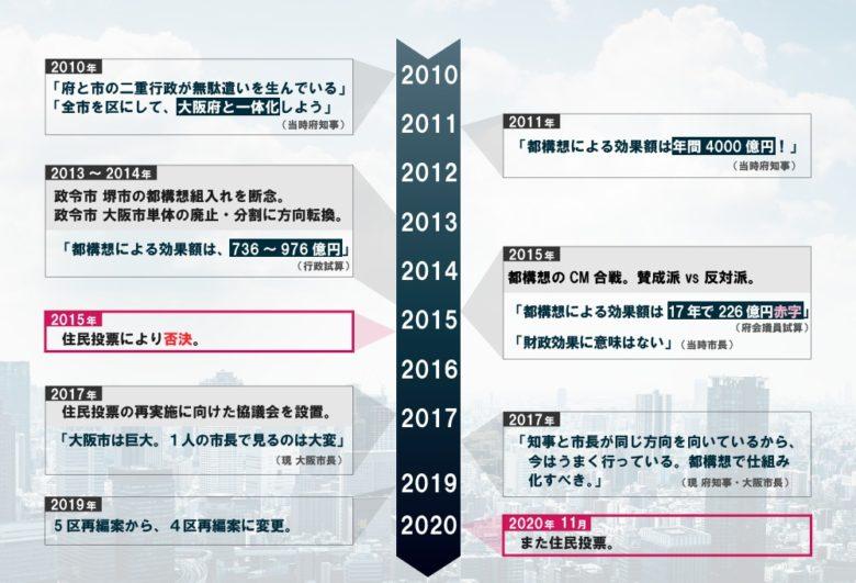 大坂都構想の歴史