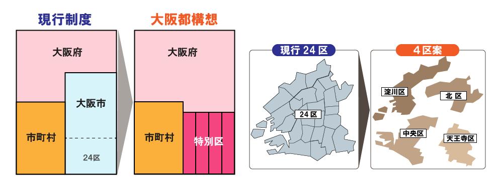 大坂都構想で変わる行政区図